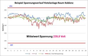 Hotelanlage Raum Koblenz