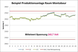 Produktionsanlage Raum Montabaur
